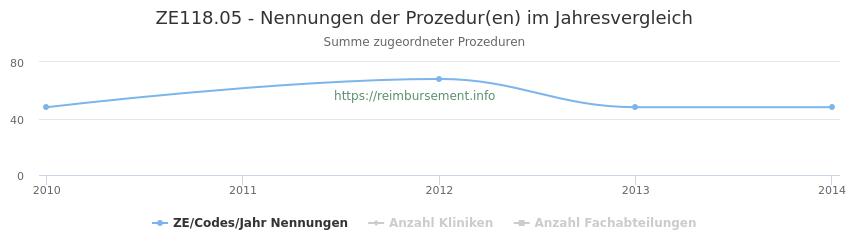 ZE118.05 Nennungen der Prozeduren und Anzahl der einsetzenden Kliniken, Fachabteilungen pro Jahr