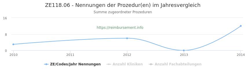ZE118.06 Nennungen der Prozeduren und Anzahl der einsetzenden Kliniken, Fachabteilungen pro Jahr