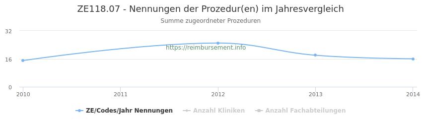 ZE118.07 Nennungen der Prozeduren und Anzahl der einsetzenden Kliniken, Fachabteilungen pro Jahr