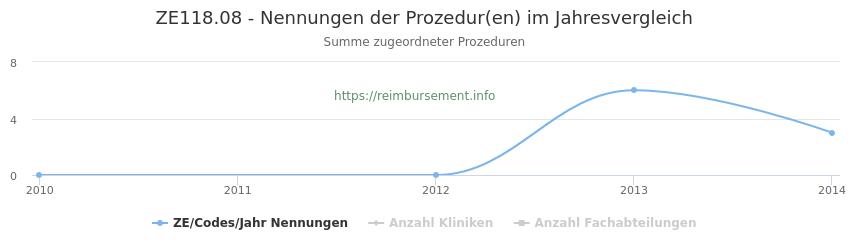 ZE118.08 Nennungen der Prozeduren und Anzahl der einsetzenden Kliniken, Fachabteilungen pro Jahr