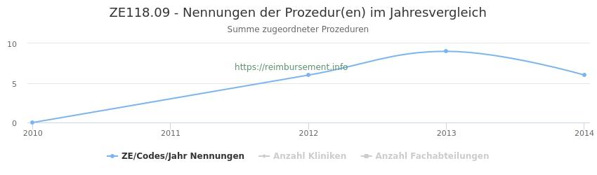 ZE118.09 Nennungen der Prozeduren und Anzahl der einsetzenden Kliniken, Fachabteilungen pro Jahr