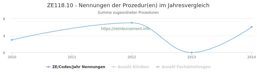 ZE118.10 Nennungen der Prozeduren und Anzahl der einsetzenden Kliniken, Fachabteilungen pro Jahr