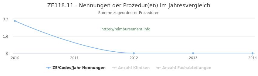 ZE118.11 Nennungen der Prozeduren und Anzahl der einsetzenden Kliniken, Fachabteilungen pro Jahr