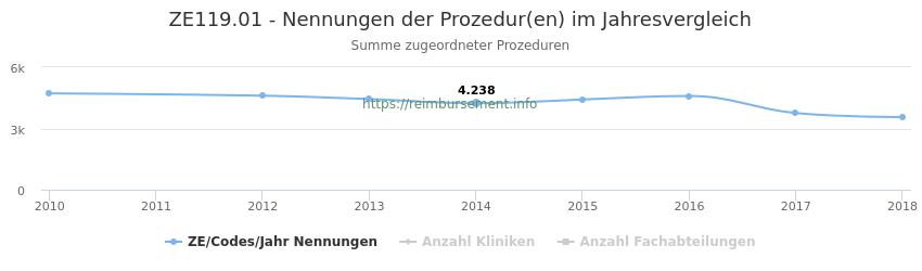 ZE119.01 Nennungen der Prozeduren und Anzahl der einsetzenden Kliniken, Fachabteilungen pro Jahr