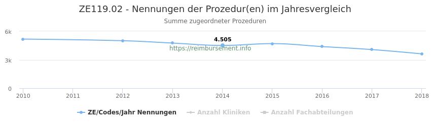 ZE119.02 Nennungen der Prozeduren und Anzahl der einsetzenden Kliniken, Fachabteilungen pro Jahr