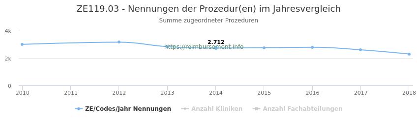 ZE119.03 Nennungen der Prozeduren und Anzahl der einsetzenden Kliniken, Fachabteilungen pro Jahr