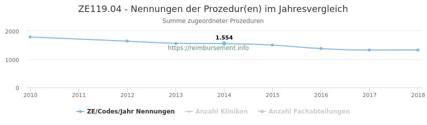 ZE119.04 Nennungen der Prozeduren und Anzahl der einsetzenden Kliniken, Fachabteilungen pro Jahr