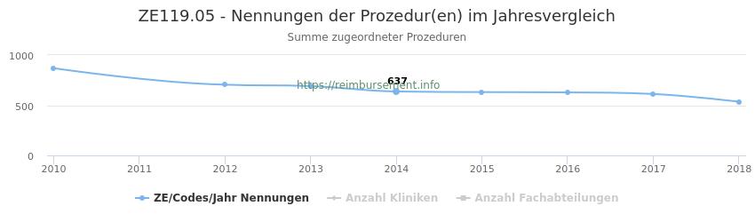 ZE119.05 Nennungen der Prozeduren und Anzahl der einsetzenden Kliniken, Fachabteilungen pro Jahr