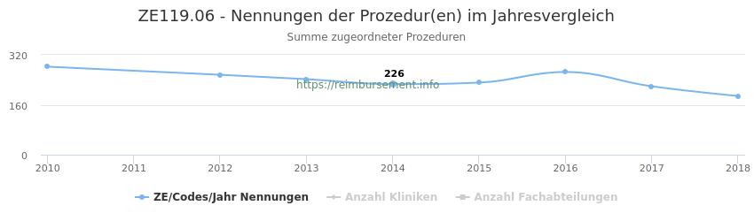 ZE119.06 Nennungen der Prozeduren und Anzahl der einsetzenden Kliniken, Fachabteilungen pro Jahr