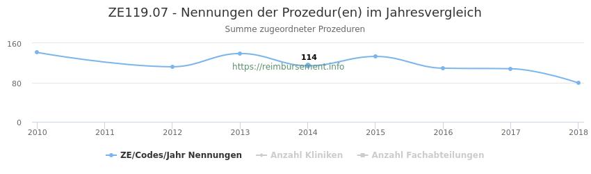 ZE119.07 Nennungen der Prozeduren und Anzahl der einsetzenden Kliniken, Fachabteilungen pro Jahr