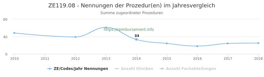 ZE119.08 Nennungen der Prozeduren und Anzahl der einsetzenden Kliniken, Fachabteilungen pro Jahr