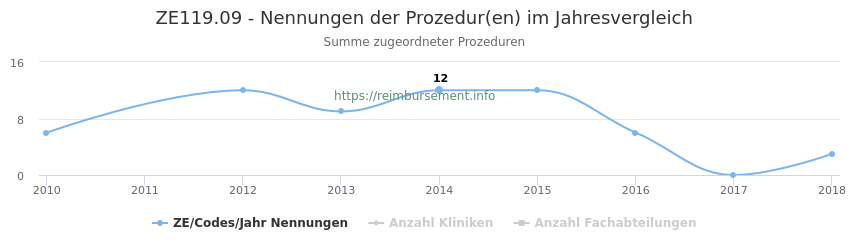 ZE119.09 Nennungen der Prozeduren und Anzahl der einsetzenden Kliniken, Fachabteilungen pro Jahr
