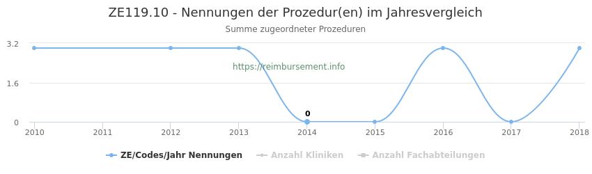 ZE119.10 Nennungen der Prozeduren und Anzahl der einsetzenden Kliniken, Fachabteilungen pro Jahr