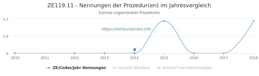ZE119.11 Nennungen der Prozeduren und Anzahl der einsetzenden Kliniken, Fachabteilungen pro Jahr