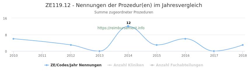 ZE119.12 Nennungen der Prozeduren und Anzahl der einsetzenden Kliniken, Fachabteilungen pro Jahr