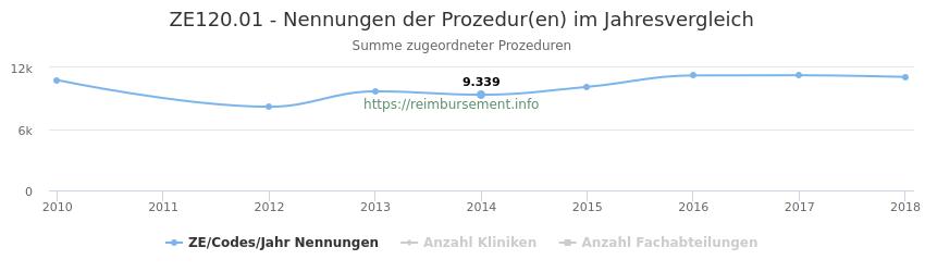 ZE120.01 Nennungen der Prozeduren und Anzahl der einsetzenden Kliniken, Fachabteilungen pro Jahr