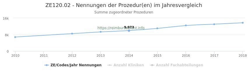 ZE120.02 Nennungen der Prozeduren und Anzahl der einsetzenden Kliniken, Fachabteilungen pro Jahr