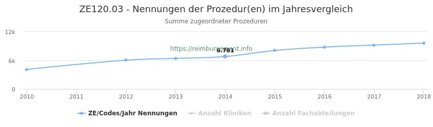 ZE120.03 Nennungen der Prozeduren und Anzahl der einsetzenden Kliniken, Fachabteilungen pro Jahr