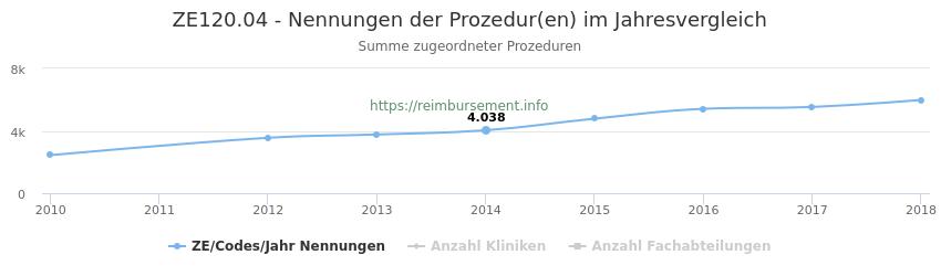 ZE120.04 Nennungen der Prozeduren und Anzahl der einsetzenden Kliniken, Fachabteilungen pro Jahr