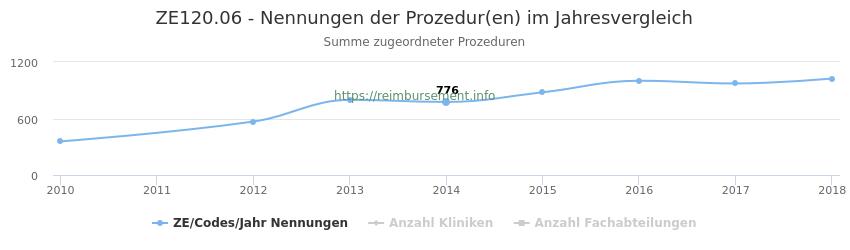 ZE120.06 Nennungen der Prozeduren und Anzahl der einsetzenden Kliniken, Fachabteilungen pro Jahr