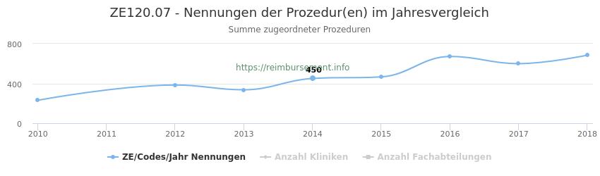 ZE120.07 Nennungen der Prozeduren und Anzahl der einsetzenden Kliniken, Fachabteilungen pro Jahr