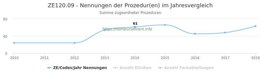ZE120.09 Nennungen der Prozeduren und Anzahl der einsetzenden Kliniken, Fachabteilungen pro Jahr
