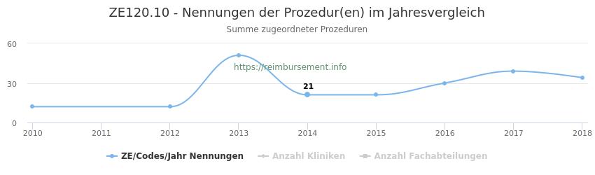 ZE120.10 Nennungen der Prozeduren und Anzahl der einsetzenden Kliniken, Fachabteilungen pro Jahr