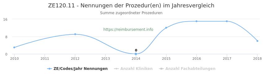 ZE120.11 Nennungen der Prozeduren und Anzahl der einsetzenden Kliniken, Fachabteilungen pro Jahr