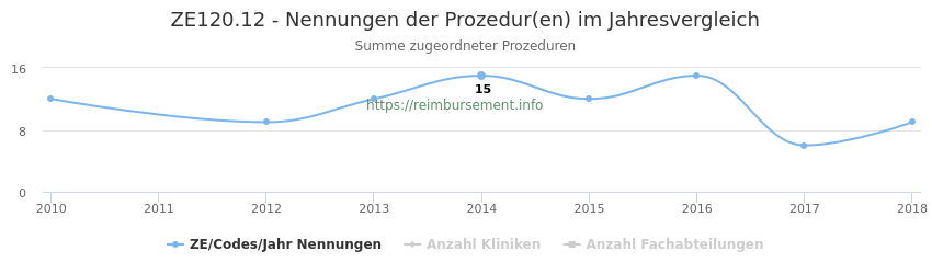 ZE120.12 Nennungen der Prozeduren und Anzahl der einsetzenden Kliniken, Fachabteilungen pro Jahr