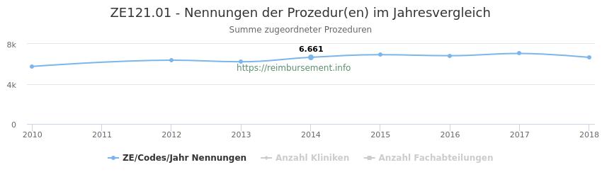 ZE121.01 Nennungen der Prozeduren und Anzahl der einsetzenden Kliniken, Fachabteilungen pro Jahr