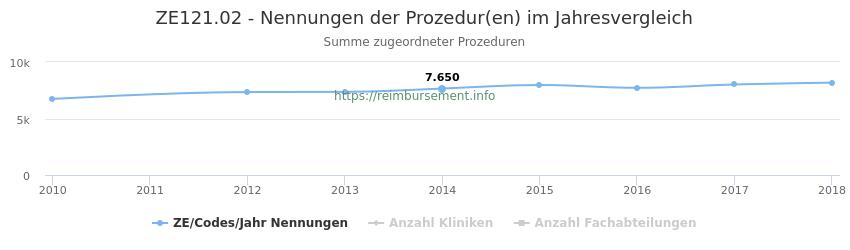 ZE121.02 Nennungen der Prozeduren und Anzahl der einsetzenden Kliniken, Fachabteilungen pro Jahr