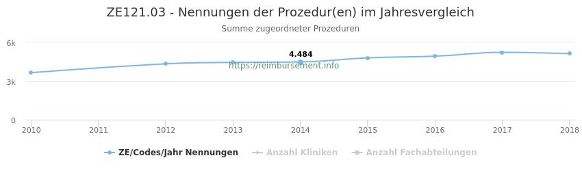 ZE121.03 Nennungen der Prozeduren und Anzahl der einsetzenden Kliniken, Fachabteilungen pro Jahr