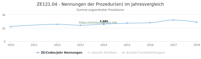 ZE121.04 Nennungen der Prozeduren und Anzahl der einsetzenden Kliniken, Fachabteilungen pro Jahr
