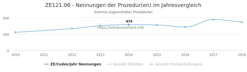 ZE121.06 Nennungen der Prozeduren und Anzahl der einsetzenden Kliniken, Fachabteilungen pro Jahr