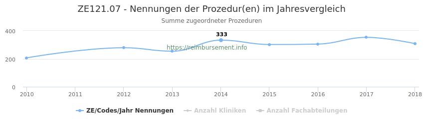 ZE121.07 Nennungen der Prozeduren und Anzahl der einsetzenden Kliniken, Fachabteilungen pro Jahr