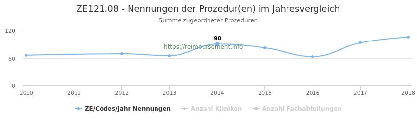 ZE121.08 Nennungen der Prozeduren und Anzahl der einsetzenden Kliniken, Fachabteilungen pro Jahr