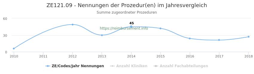 ZE121.09 Nennungen der Prozeduren und Anzahl der einsetzenden Kliniken, Fachabteilungen pro Jahr
