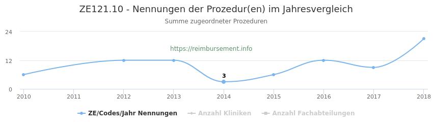 ZE121.10 Nennungen der Prozeduren und Anzahl der einsetzenden Kliniken, Fachabteilungen pro Jahr