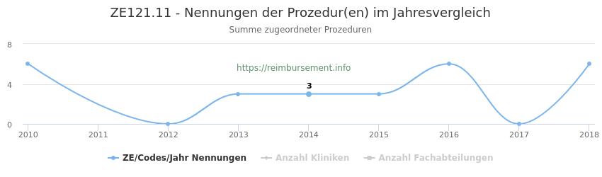 ZE121.11 Nennungen der Prozeduren und Anzahl der einsetzenden Kliniken, Fachabteilungen pro Jahr