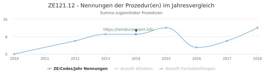 ZE121.12 Nennungen der Prozeduren und Anzahl der einsetzenden Kliniken, Fachabteilungen pro Jahr