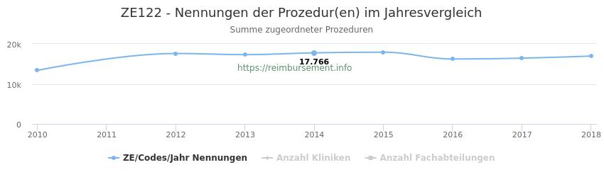 ZE122 Nennungen der Prozeduren und Anzahl der einsetzenden Kliniken, Fachabteilungen pro Jahr