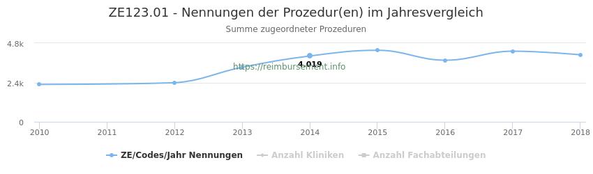 ZE123.01 Nennungen der Prozeduren und Anzahl der einsetzenden Kliniken, Fachabteilungen pro Jahr