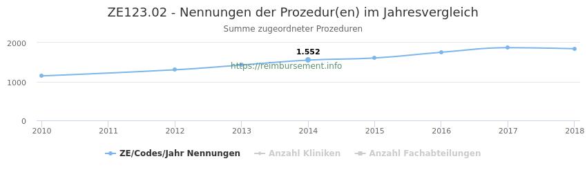 ZE123.02 Nennungen der Prozeduren und Anzahl der einsetzenden Kliniken, Fachabteilungen pro Jahr