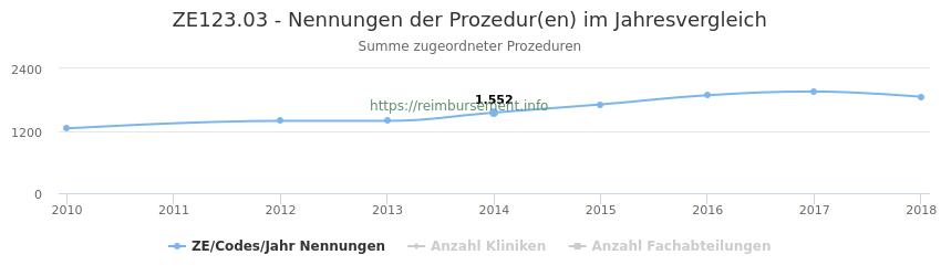 ZE123.03 Nennungen der Prozeduren und Anzahl der einsetzenden Kliniken, Fachabteilungen pro Jahr