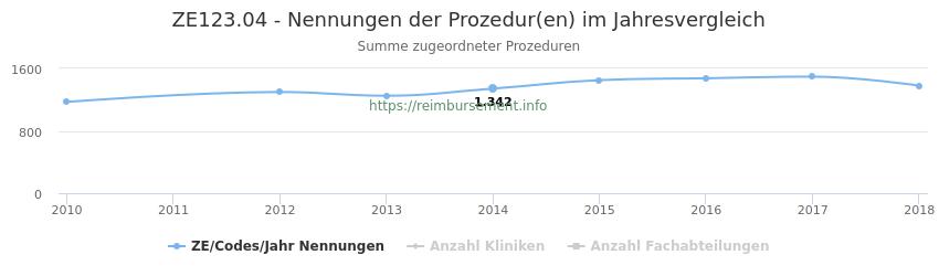ZE123.04 Nennungen der Prozeduren und Anzahl der einsetzenden Kliniken, Fachabteilungen pro Jahr