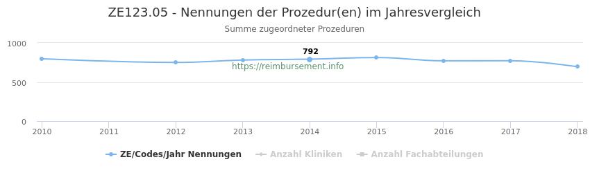 ZE123.05 Nennungen der Prozeduren und Anzahl der einsetzenden Kliniken, Fachabteilungen pro Jahr