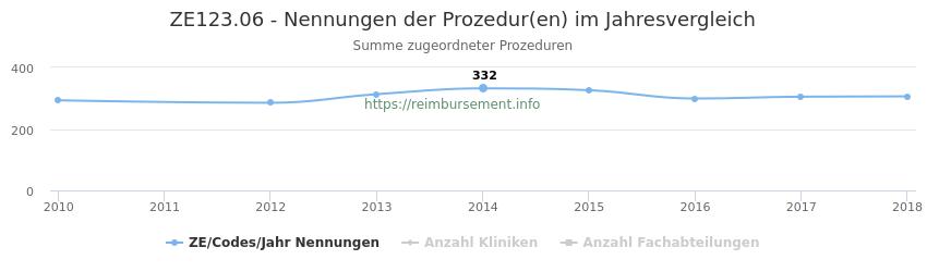 ZE123.06 Nennungen der Prozeduren und Anzahl der einsetzenden Kliniken, Fachabteilungen pro Jahr