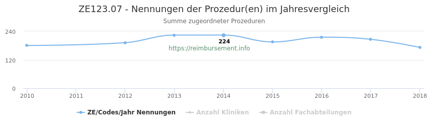 ZE123.07 Nennungen der Prozeduren und Anzahl der einsetzenden Kliniken, Fachabteilungen pro Jahr