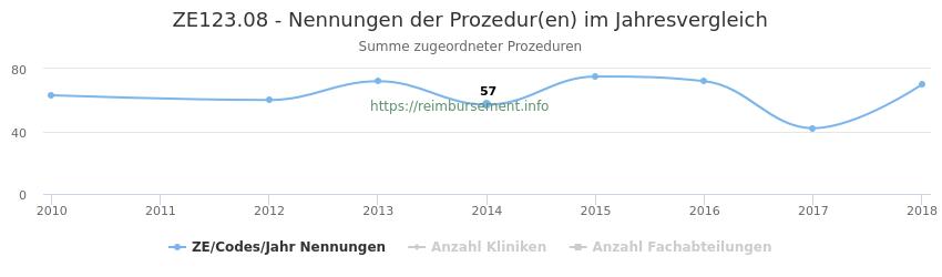 ZE123.08 Nennungen der Prozeduren und Anzahl der einsetzenden Kliniken, Fachabteilungen pro Jahr