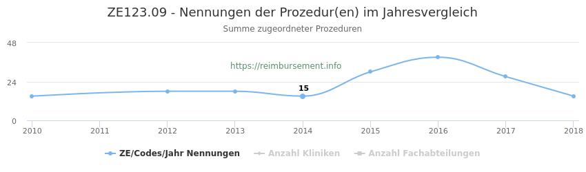ZE123.09 Nennungen der Prozeduren und Anzahl der einsetzenden Kliniken, Fachabteilungen pro Jahr